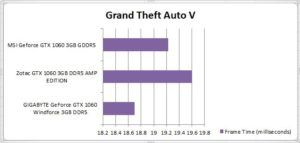 Grand Theft Auto V FPS Test