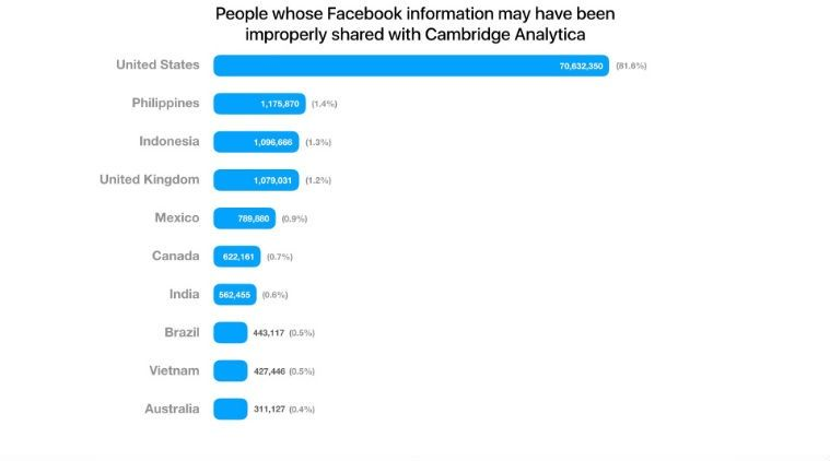 facebook data leak country list