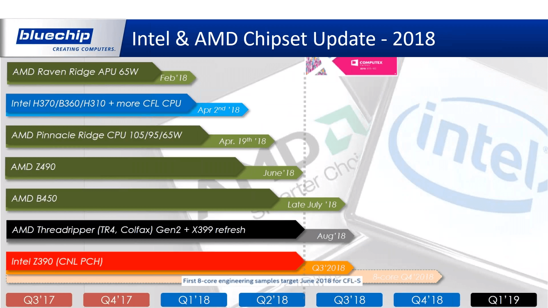 Finally Intel Z390 Chipset Unveiled – Supporting Documents