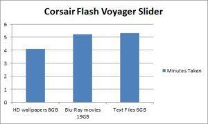 Corsair Voyager Graph