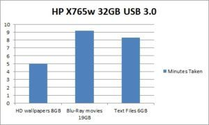 Speed Graph of HP X765W