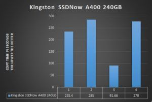 Kingston SSDNOW 240GB Speed Graph