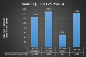 Samsun 860 Evo Speed Graph