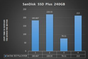 SanDisk SSD Plus 240GB Speed Graph